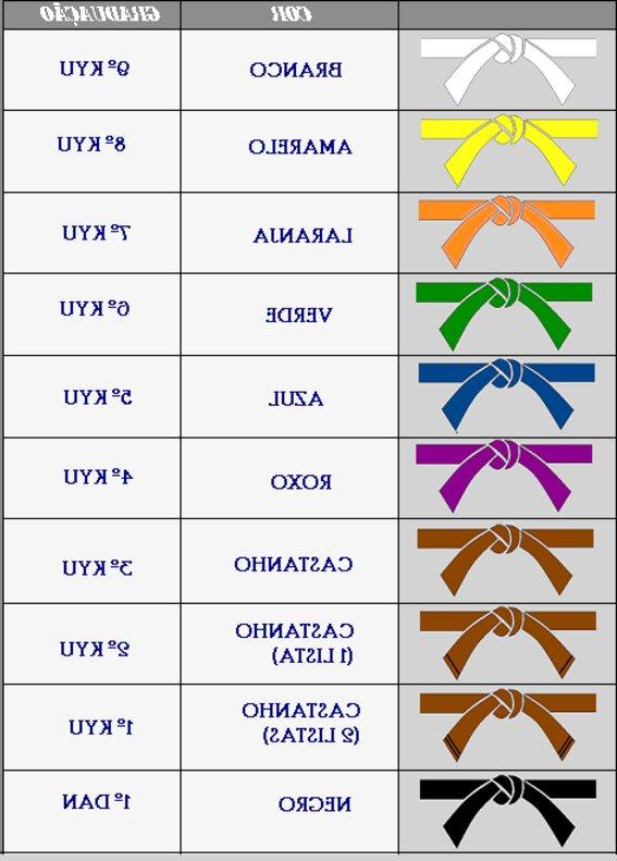 Cinturones Karate organizados por grados